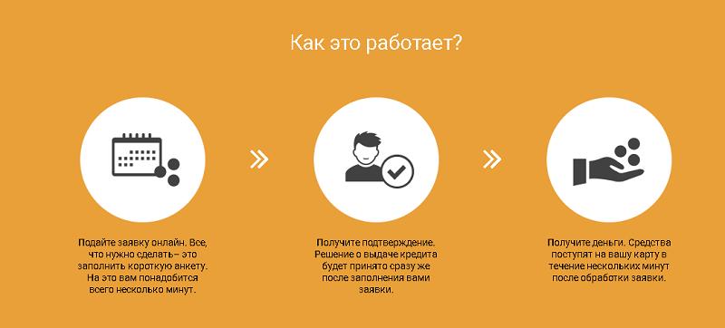 Оформить онлайн кредит в Алекс Кредит